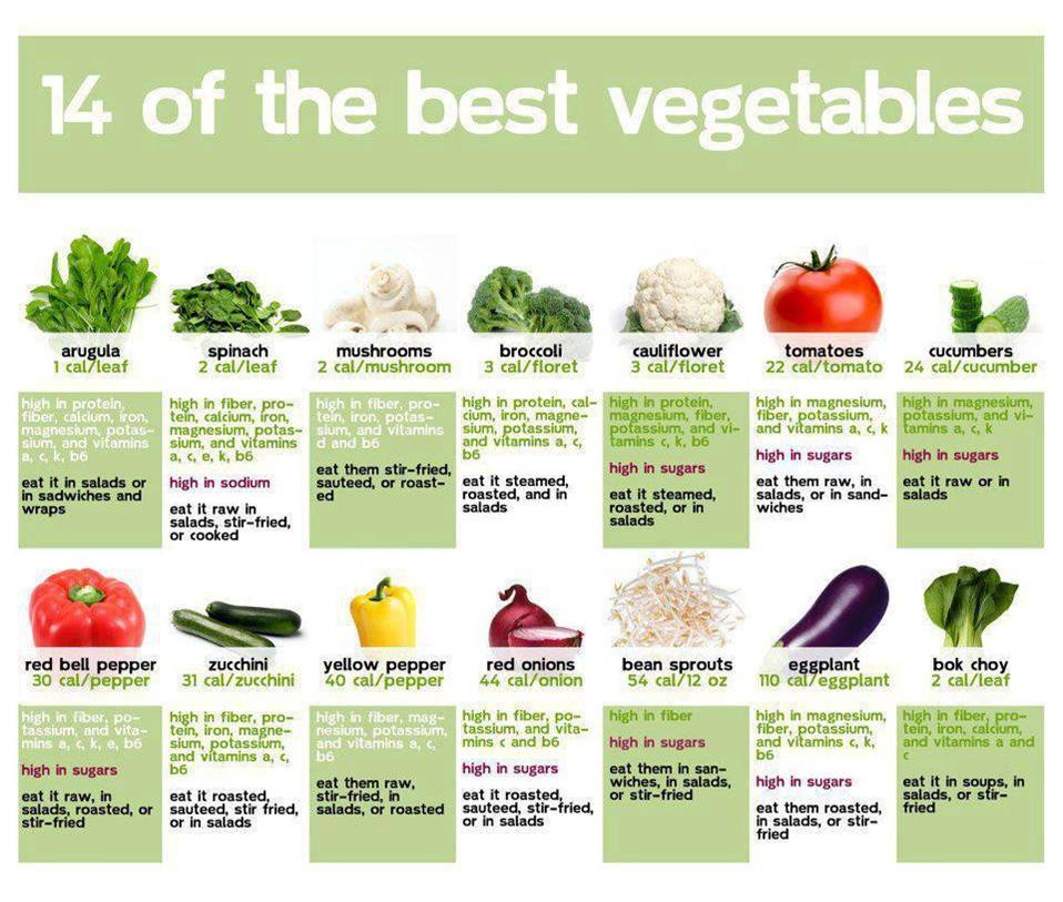 VEGGIE NUTRITION CHART | Something to Ponder About