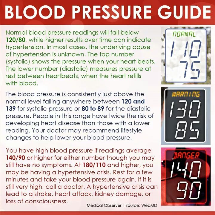 Know Your Blood Pressure A Holistic Approach To Pediatric Care In